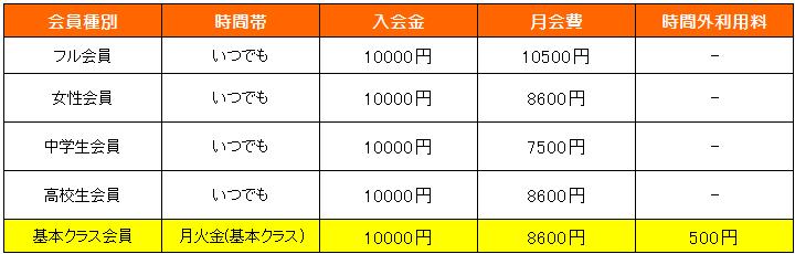 横浜キックボクシングジム TSKjapan 料金案内