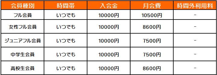 横浜キックボクシングジム TSKjapan 女性キック キッズキック シニアキック 料金案内